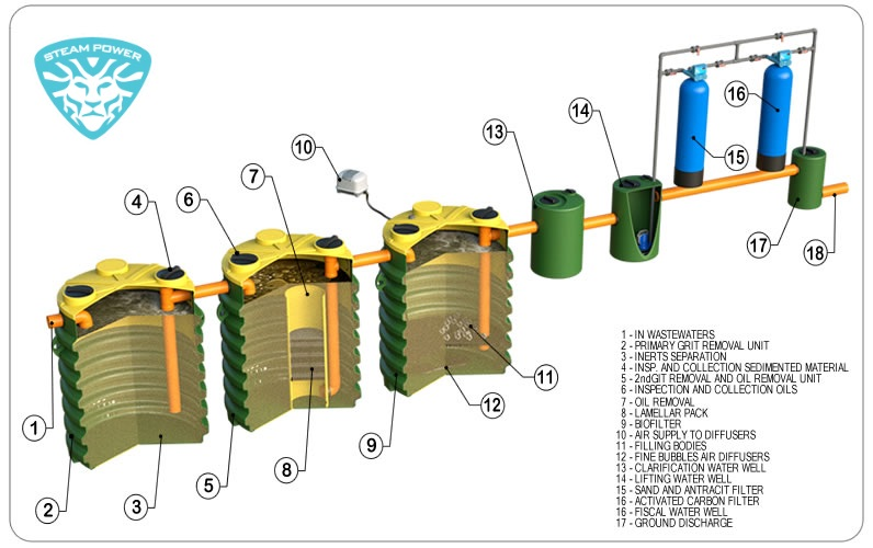 آب تصفیه کن و سیستم تصفیه آب
