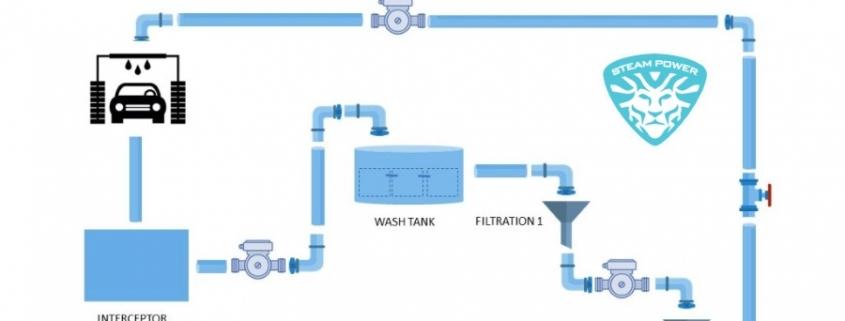 سیستم تصفیه آب کارواش فاضلاب